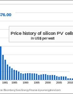 What does solar electricity cost also vs regular rh solarcellcentral