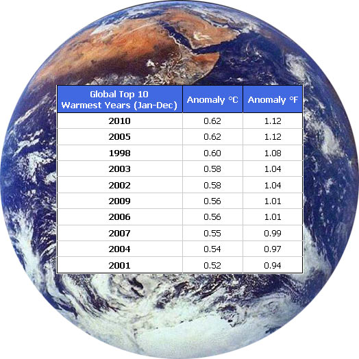 global-warming-2010