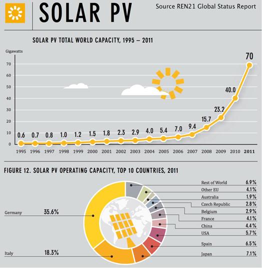 solarPV-graphic-worldwide