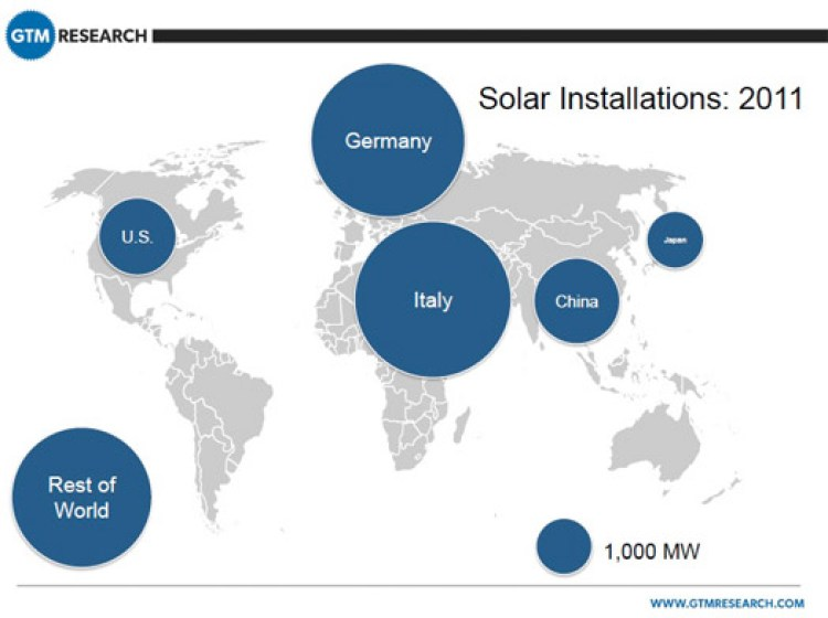 germany-italy-us-solar
