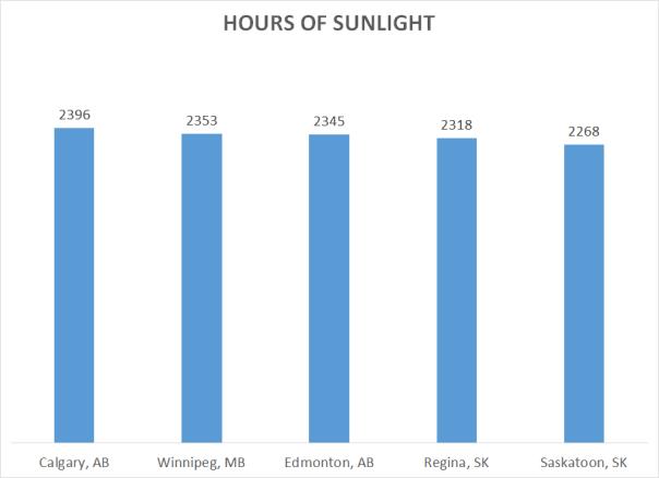 Sunniest Cities in Canada