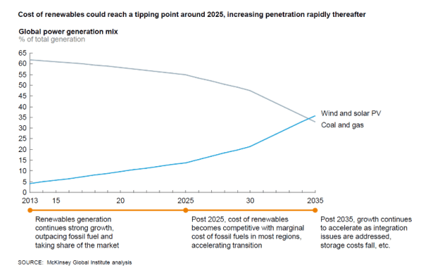 The Tipping Point of Renewable Energy