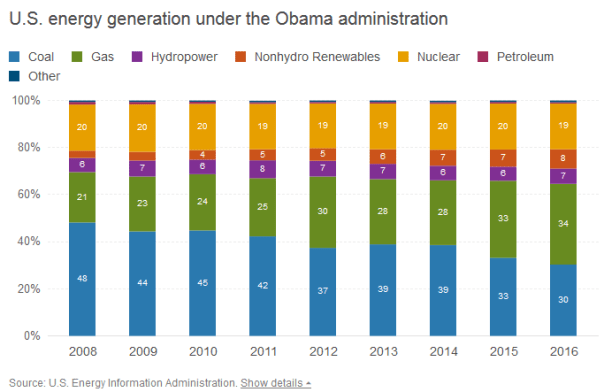 U.S. Energy Generation Mix