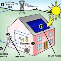 How Solar Power Works Diagram Hvac Electrical Wiring Symbols Energy Complete Diagrams On Facts