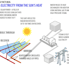Three Line Solar Diagram Welder Wiring Photovoltaic Panel Works Great Installation Of Energy Complete Diagrams On Facts Rh Solarenergyfactsblog Com Label Cape 3 For