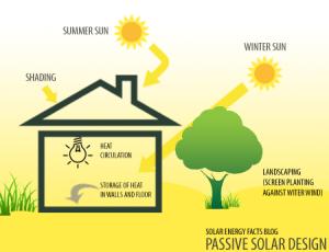 Passive Solar Energy | Solar Energy Facts