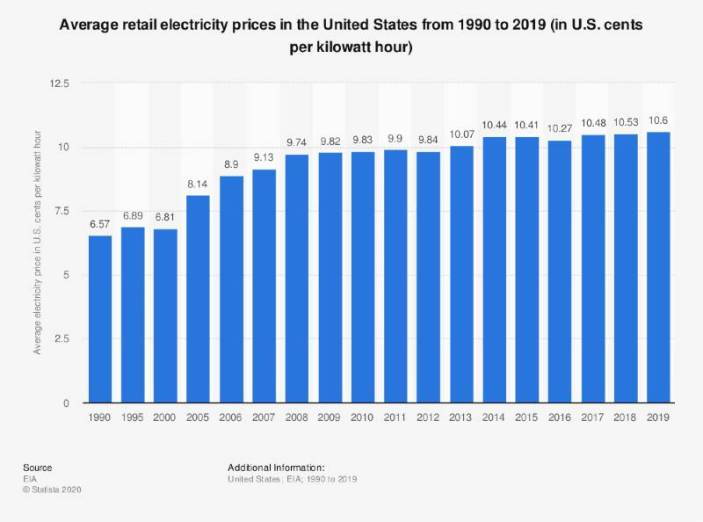 Electricity prices in the united states from 1990 to 2019 (U.S. cents per kWh)