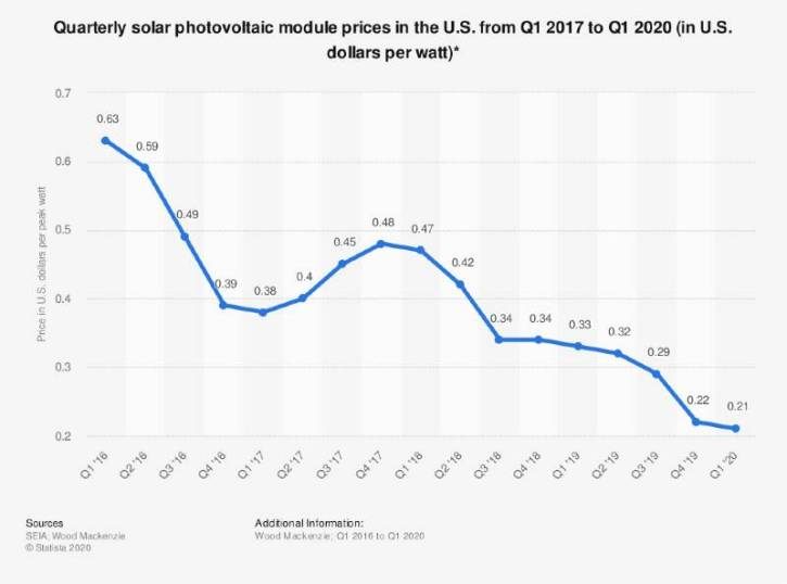quarterly solar photovoltaic module prices in the U,S, from 2017 to 2020