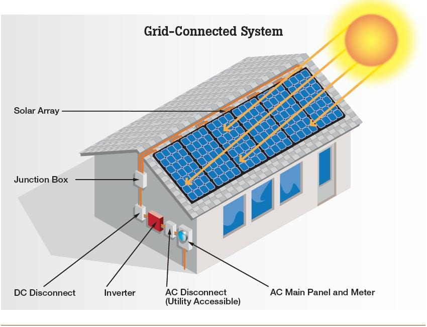 Solar Power Orlando Solar Panels Orlando Florida Orlando