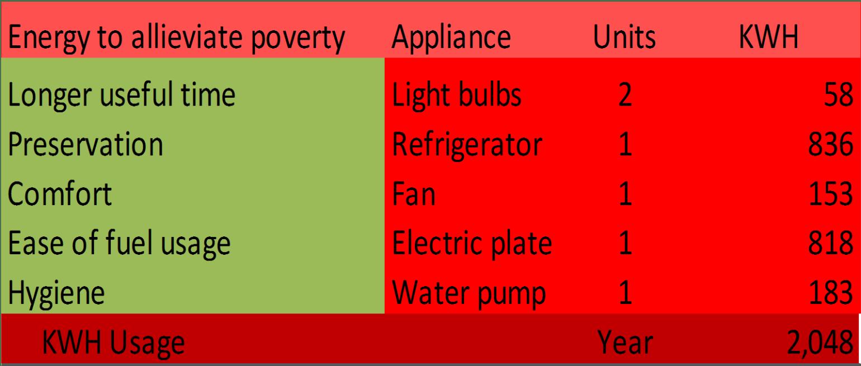 Individual Electrical Need