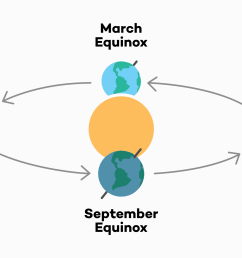 so what does the spring equinox mean and why does it matter why do we care about the equinox read on to find out  [ 3000 x 1461 Pixel ]