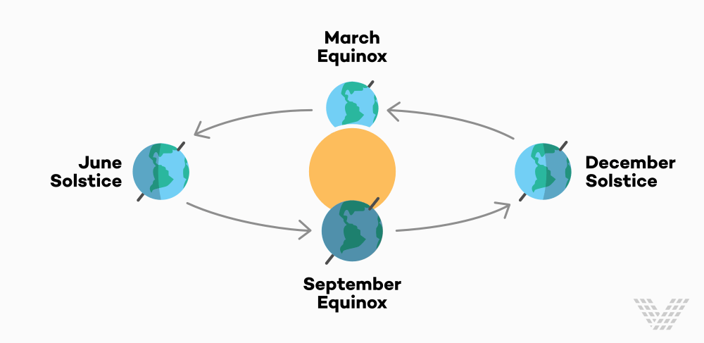 medium resolution of so what does the spring equinox mean and why does it matter why do we care about the equinox read on to find out