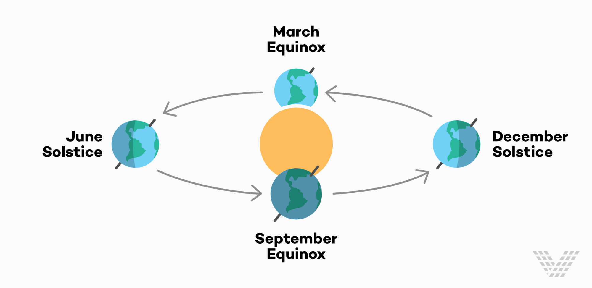 hight resolution of so what does the spring equinox mean and why does it matter why do we care about the equinox read on to find out