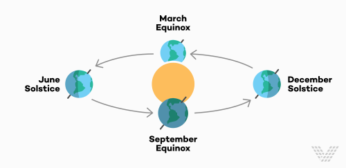 small resolution of so what does the spring equinox mean and why does it matter why do we care about the equinox read on to find out