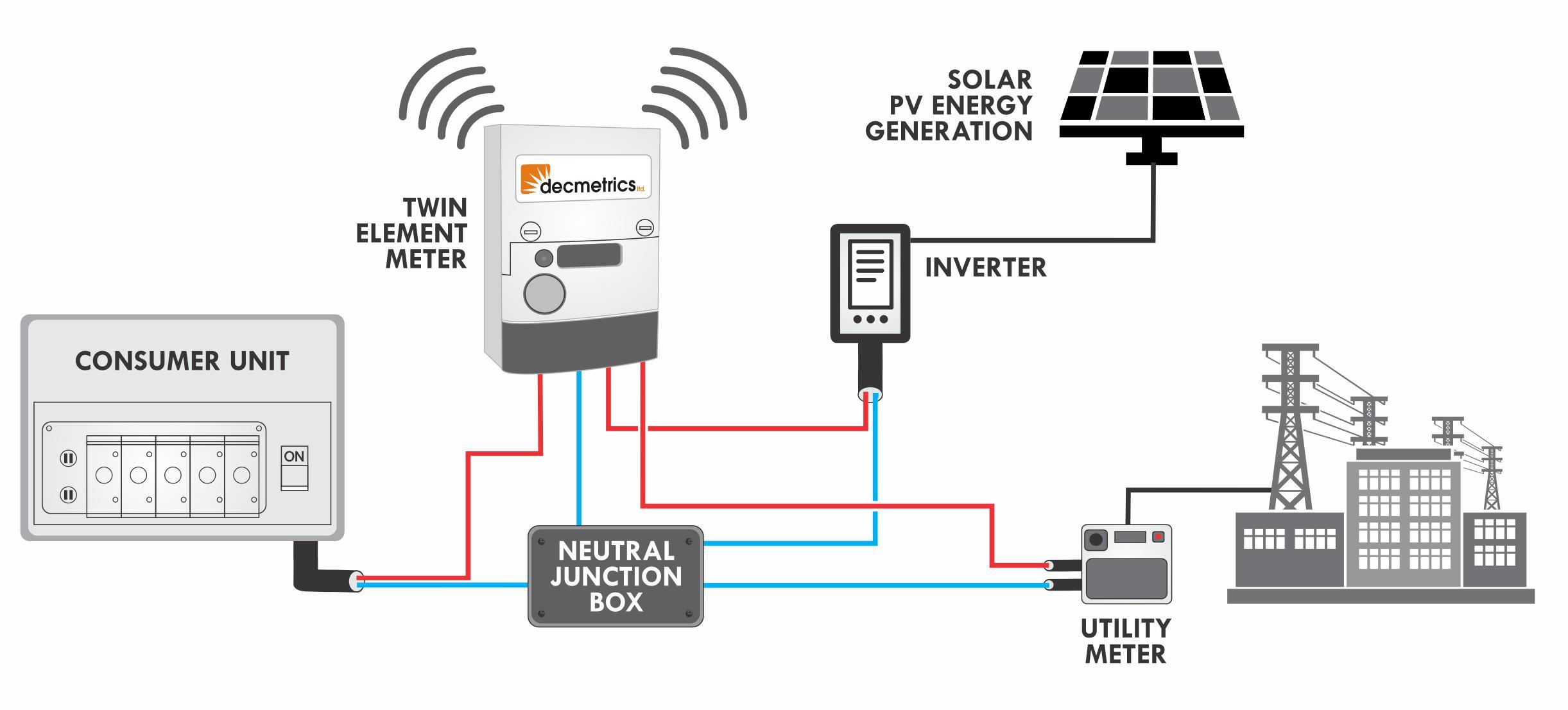 net metering wiring diagram wiring diagrams favoritessolar pv solar pv net metering schematic diagram solar net [ 2443 x 1106 Pixel ]