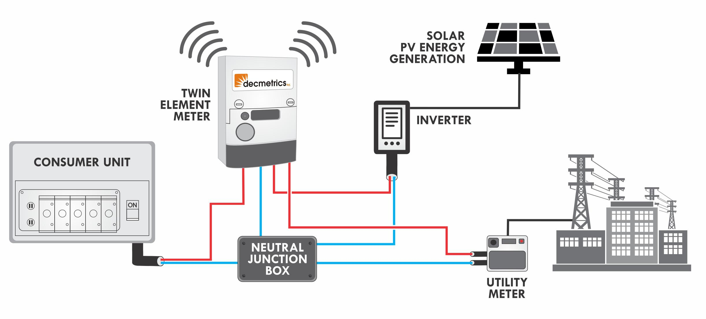 solar pv solar pv net metering schematic diagram solar net metering wiring diagram solar metering wiring [ 2443 x 1106 Pixel ]