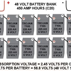 48 Volt Golf Cart Battery Wiring Diagram Block Of 8086 Microprocessor How To Charge Your Bank With A Fossil Fuel Generator Setting The Bulk Voltage For Made Trojan T105s