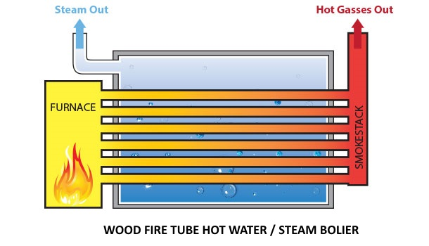 Fire tube boiler for making serious amounts of steam power.