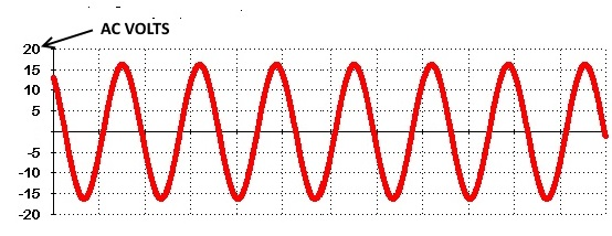 12 volt ac sine wave produced using a 120 to 12 volt transformer.