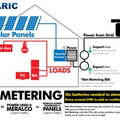 Solar Power Diagram How It Works Ford 3000 Tractor Wiring Energy Effiency With Grid Tied Solutions By Solaric