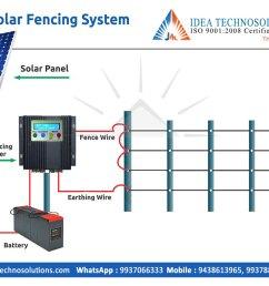 solar wire fence diagram wiring diagram dat solar wire fence diagram [ 1200 x 799 Pixel ]