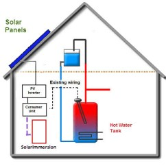 Solar Panel Wiring Diagram Uk Ezgo Txt Gas How Solarimmersion Immersion Controller Works