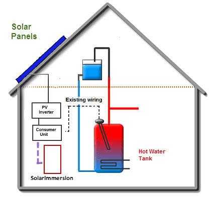solar panel wiring diagram uk bosch pir how solarimmersion immersion controller works