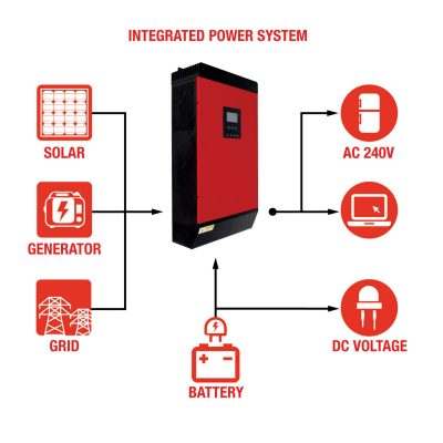 Small Off Grid Solar Packages | solarking.co.nz