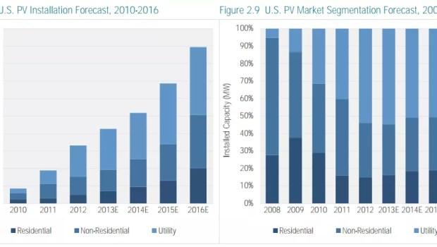 solar growth us