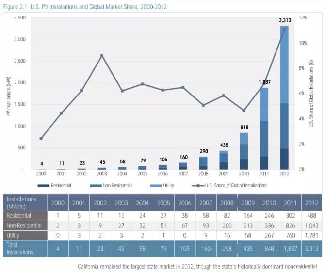 solar power growth us