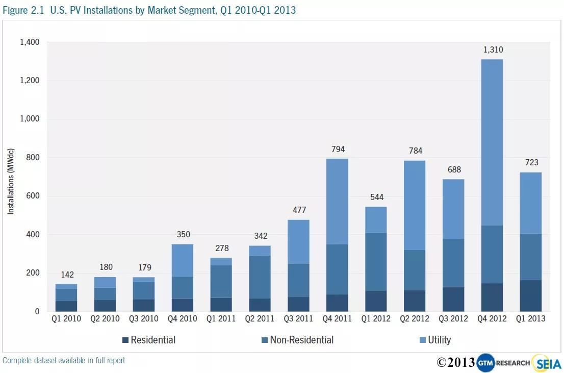 quarterly-US-solar-power-growth