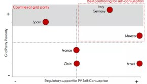 grid parity germany italy spain