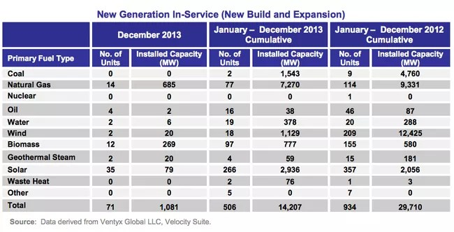 new_us_power_capacity_renewable_energy_2013