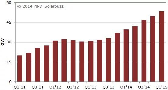 world solar power capacity growth