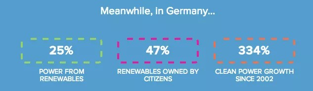 Germany Renewables