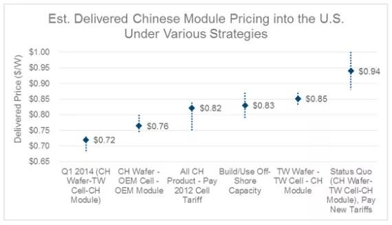 delivered_module_pricing