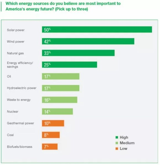 A new survey says more than 50% of Americans say solar power is important to their energy future.