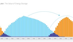 Time shifting solar power