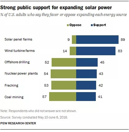 Pew research on solar power