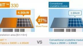 Concepts In Photovoltaic Technology