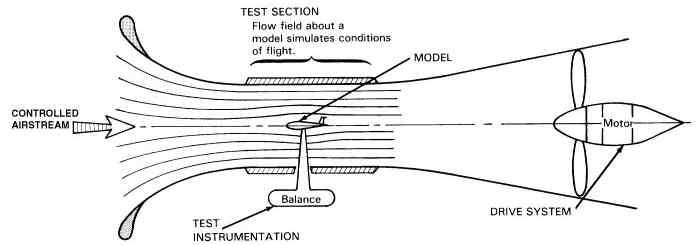 process flow diagram basics