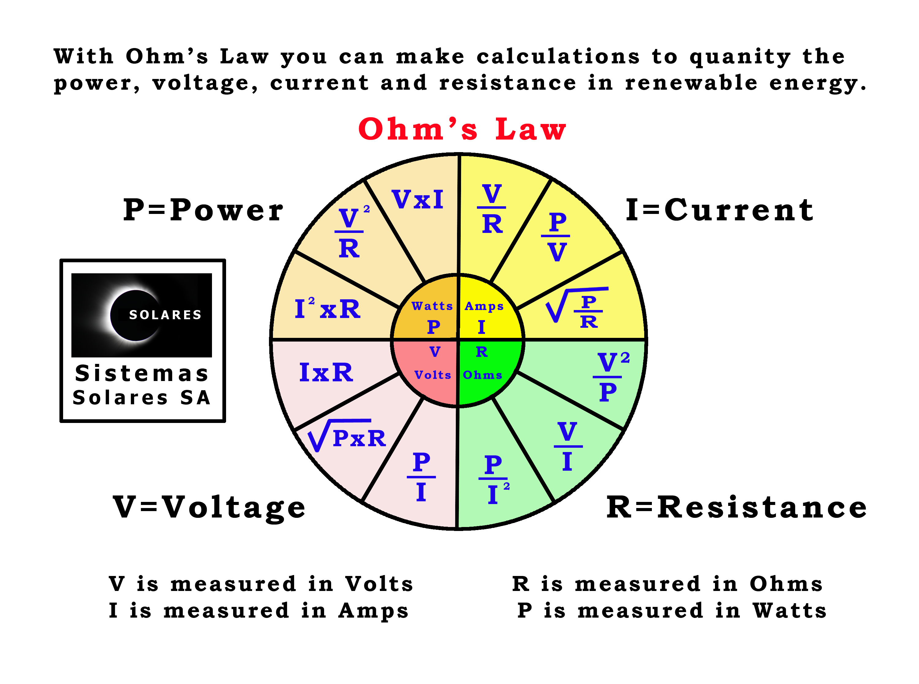 Ohm S Law