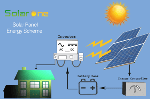 Solar Panel - Solar One - Solar Battery - Inverter - Bahrain
