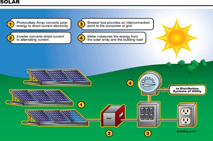 Solar Pv System Diagram Solar Panel System Wiring Diagram Solar Panel