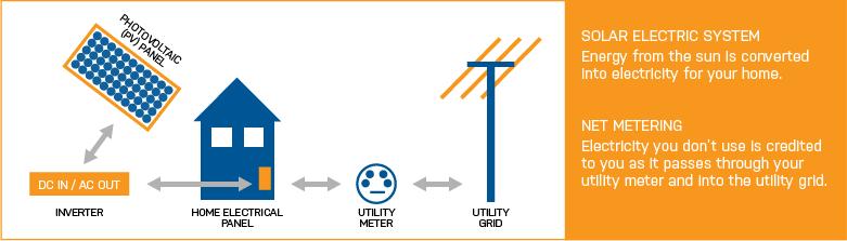 Utilities Connected Off Grid Solar Oregon