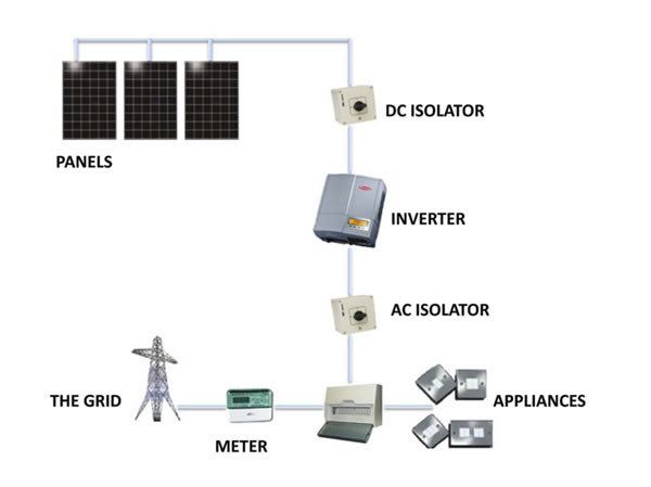 wiring solar panels into the grid