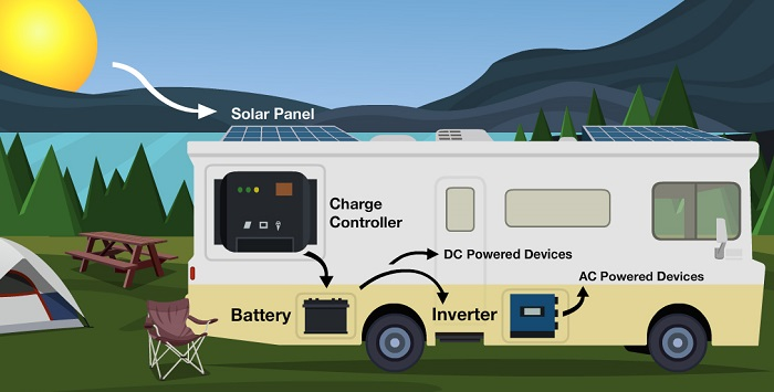 Portable Solar Systems Camping