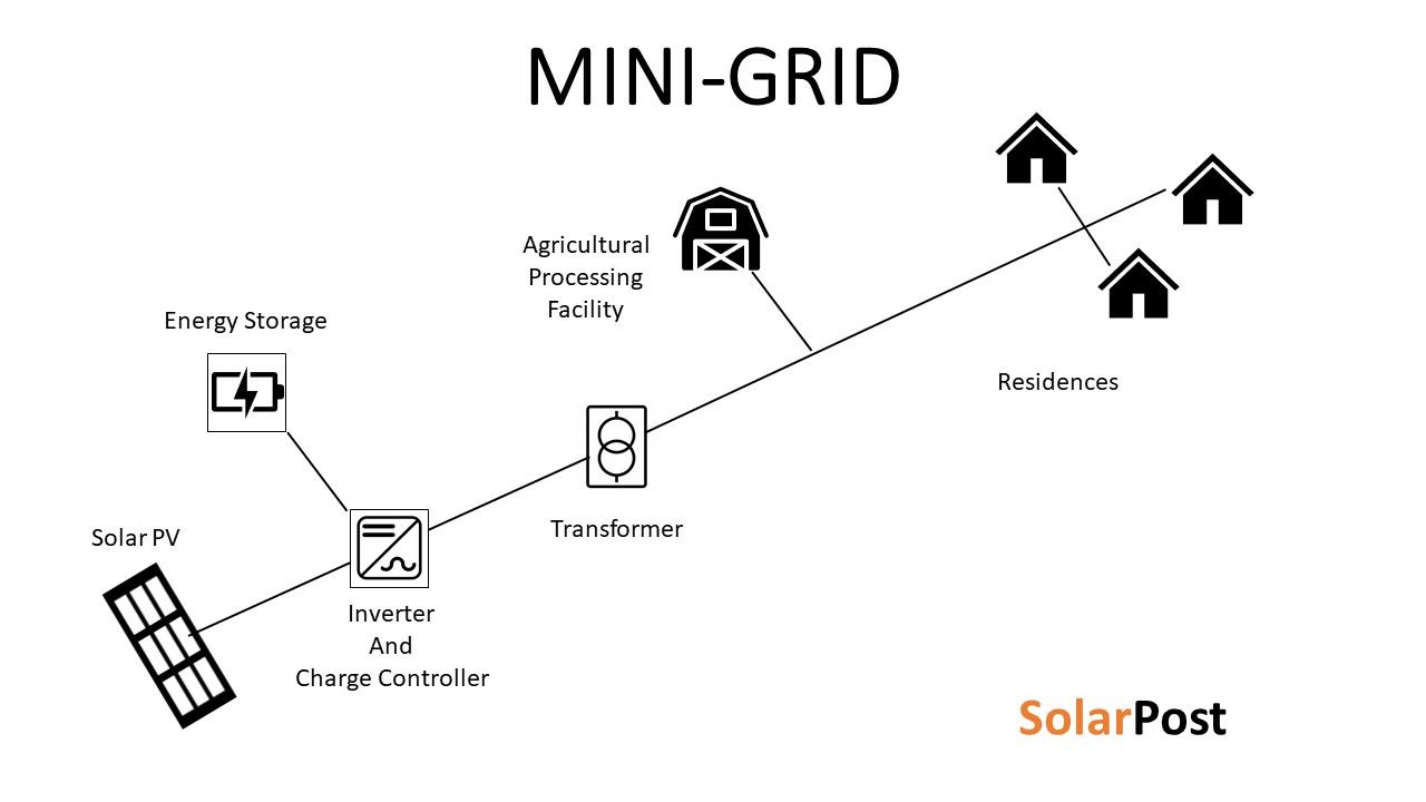 Mini-Grid Success