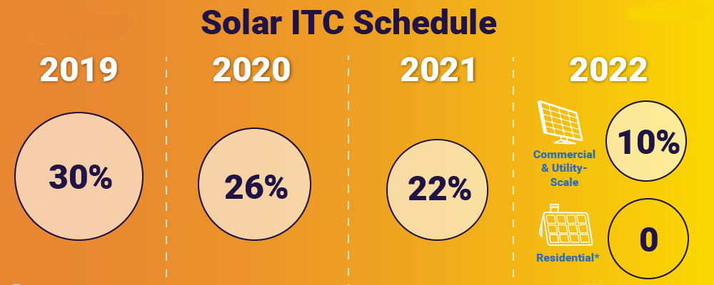 Investment tax credit for solar power