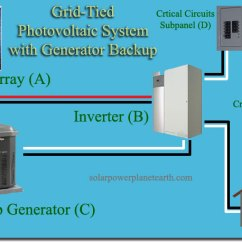 Wiring Diagram For Solar Panel To Battery Horn K5 Power System With Generator Backup